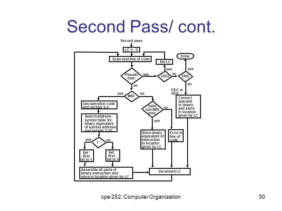 cpe 252: Computer Organization30 Second Pass/ cont.
