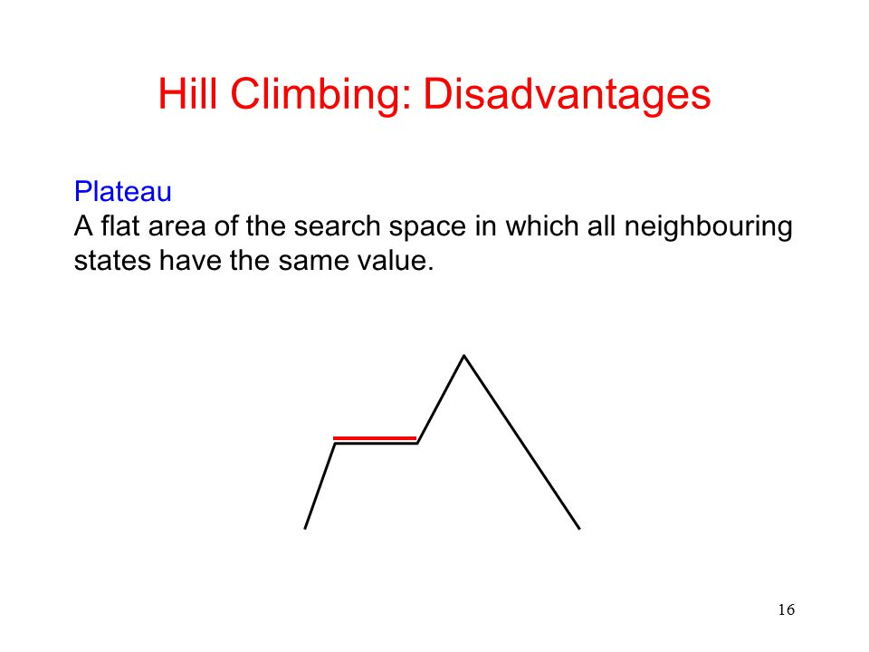 16 Hill Climbing: Disadvantages Plateau A flat area of the search space in which all neighbouring states have the same value.