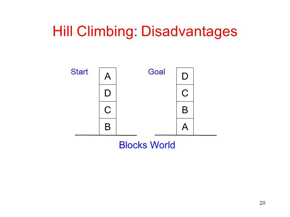 20 Hill Climbing: Disadvantages B C D A B C StartGoal Blocks World AD