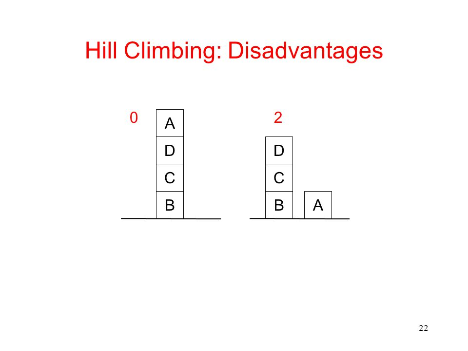 22 Hill Climbing: Disadvantages B C D B C D A A 02