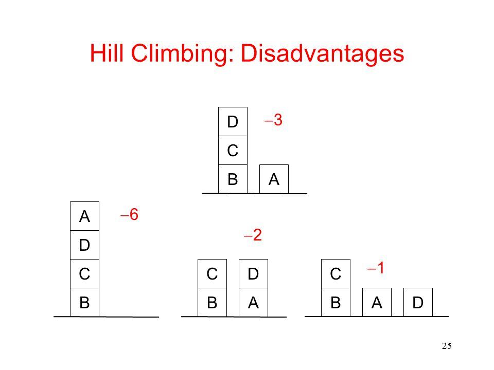 25 Hill Climbing: Disadvantages B C D A B CD AB C DA 66 22 11 B C D A 33