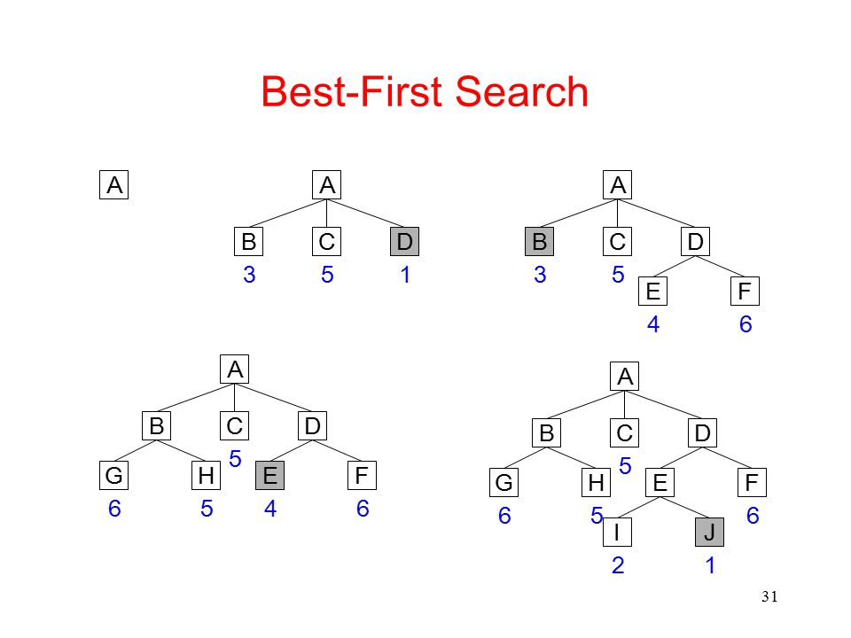 31 Best-First Search A DCB FEHG JI 5 665 21 A DCB FEHG 5 6654 A DCB FE 5 6 3 4 A DCB 531 A