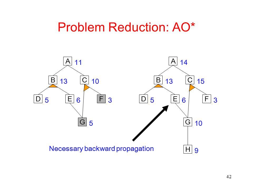 42 Problem Reduction: AO* A G CB 10 5 11 13 ED 65 F 3 A G CB 15 10 14 13 ED 65 F 3 H 9 Necessary backward propagation