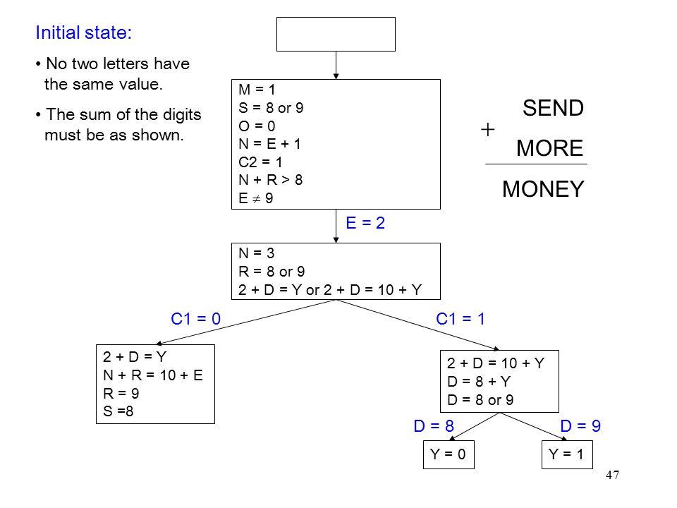47 M = 1 S = 8 or 9 O = 0 N = E + 1 C2 = 1 N + R > 8 E  9 N = 3 R = 8 or 9 2 + D = Y or 2 + D = 10 + Y 2 + D = Y N + R = 10 + E R = 9 S =8 2 + D = 10