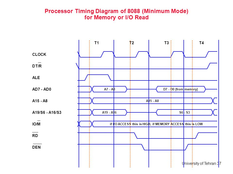 University of Tehran 37 Processor Timing Diagram of 8088 (Minimum Mode) for Memory or I/O Read ALE T1 CLOCK T2T3T4 AD7 - AD0 A15 - A8 A19/S6 - A16/S3