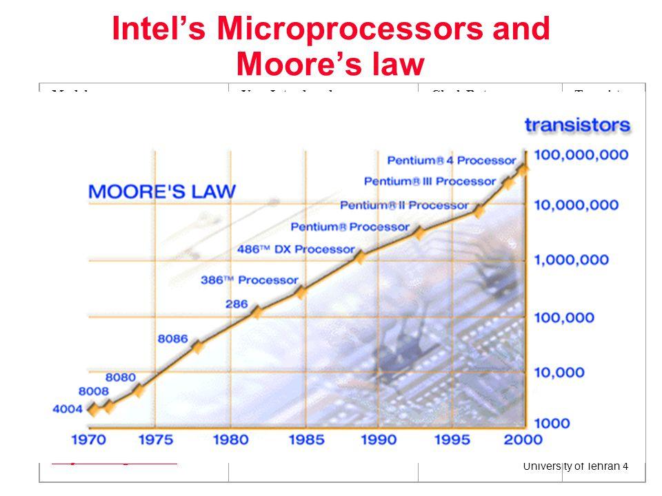 University of Tehran 35 Processor Timing Diagram of 8088 (Minimum Mode) for Memory or I/O Read ALE T1 CLOCK T2T3T4 AD7 - AD0 A15 - A8 A19/S6 - A16/S3 DT/R __ IO/M __ ____ RD DEN ______ A15 - A8 A7 - A0D7 - D0 (from memory) A19 - A16S6 - S3 if I/O ACCESS this is HIGH, if MEMORY ACCESS this is LOW