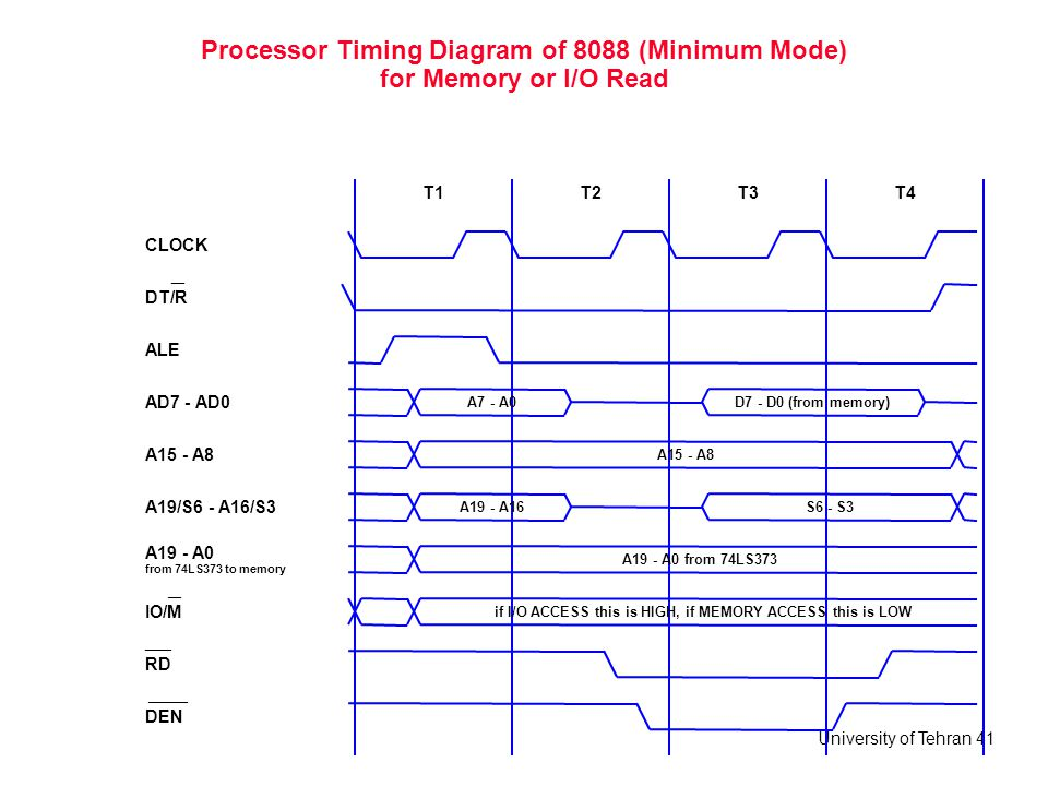 University of Tehran 41 Processor Timing Diagram of 8088 (Minimum Mode) for Memory or I/O Read ALE T1 CLOCK T2T3T4 AD7 - AD0 A15 - A8 A19/S6 - A16/S3
