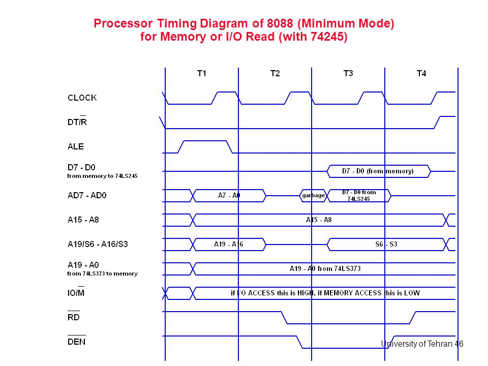 University of Tehran 46 Processor Timing Diagram of 8088 (Minimum Mode) for Memory or I/O Read (with 74245)