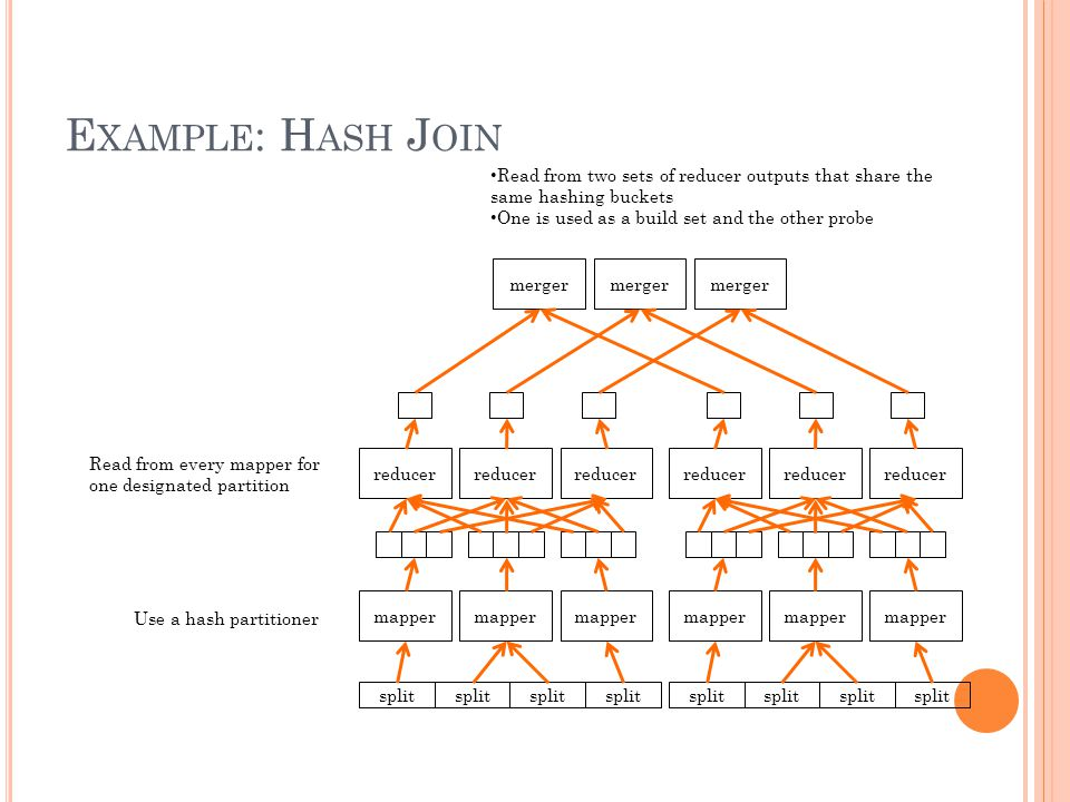 E XAMPLE : H ASH J OIN split mapper reducer merger split mapper reducer Use a hash partitioner Read from every mapper for one designated partition Read from two sets of reducer outputs that share the same hashing buckets One is used as a build set and the other probe
