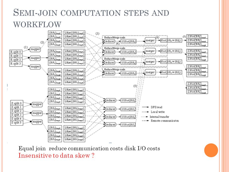 S EMI - JOIN COMPUTATION STEPS AND WORKFLOW Equal join reduce communication costs disk I/O costs Insensitive to data skew
