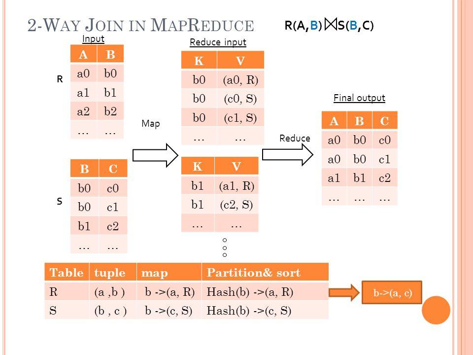 2-W AY J OIN IN M AP R EDUCE R(A,B) S(B,C) R S Input Reduce input Final output Map Reduce AB a0b0 a1b1 a2b2 …… BC b0c0 b0c1 b1c2 …… KV b0(a0, R) b0(c0, S) b0(c1, S) …… KV b1(a1, R) b1(c2, S) …… ABC a0b0c0 a0b0c1 a1b1c2 ……… TabletuplemapPartition& sort R(a,b ) b ->(a, R)Hash(b) ->(a, R) S(b, c ) b ->(c, S)Hash(b) ->(c, S) b->(a, c)