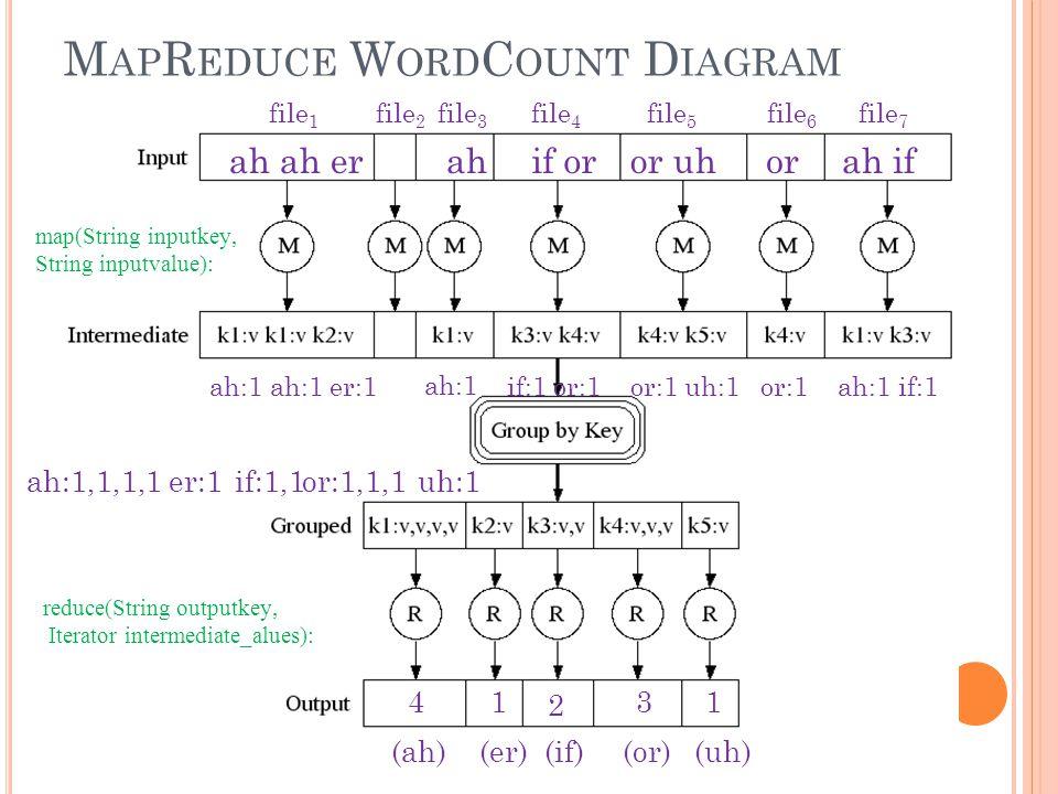 M AP R EDUCE W ORD C OUNT D IAGRAM ah ah erahif oror uhorah if ah:1,1,1,1 ah:1 if:1 or:1or:1 uh:1or:1ah:1 if:1 er:1if:1,1or:1,1,1uh:1 ah:1 ah:1 er:1 41 2 31 file 1 file 2 file 3 file 4 file 5 file 6 file 7 (ah)(er)(if)(or)(uh) reduce(String outputkey, Iterator intermediate_alues): map(String inputkey, String inputvalue):