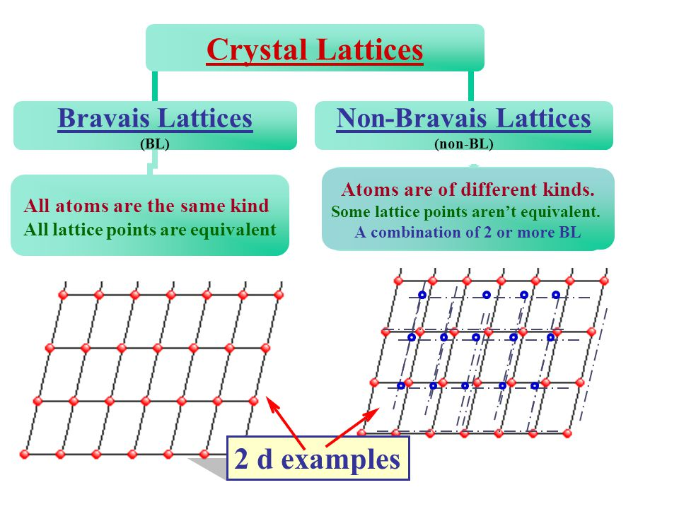 In General Mathematically, a lattice is defined by 3 vectors called Primitive Lattice Vectors a 1, a 2, a 3 are 3d vectors which depend on the geometry.