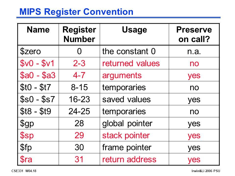CSE331 W04.18Irwin&Li 2006 PSU MIPS Register Convention NameRegister Number UsagePreserve on call.
