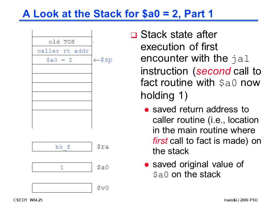 CSE331 W04.25Irwin&Li 2006 PSU A Look at the Stack for $a0 = 2, Part 1  $sp $ra $a0 $v0  $sp caller rt addr $a0 = 2 21 bk_f old TOS  Stack state after execution of first encounter with the jal instruction (second call to fact routine with $a0 now holding 1) l saved return address to caller routine (i.e., location in the main routine where first call to fact is made) on the stack saved original value of $a0 on the stack