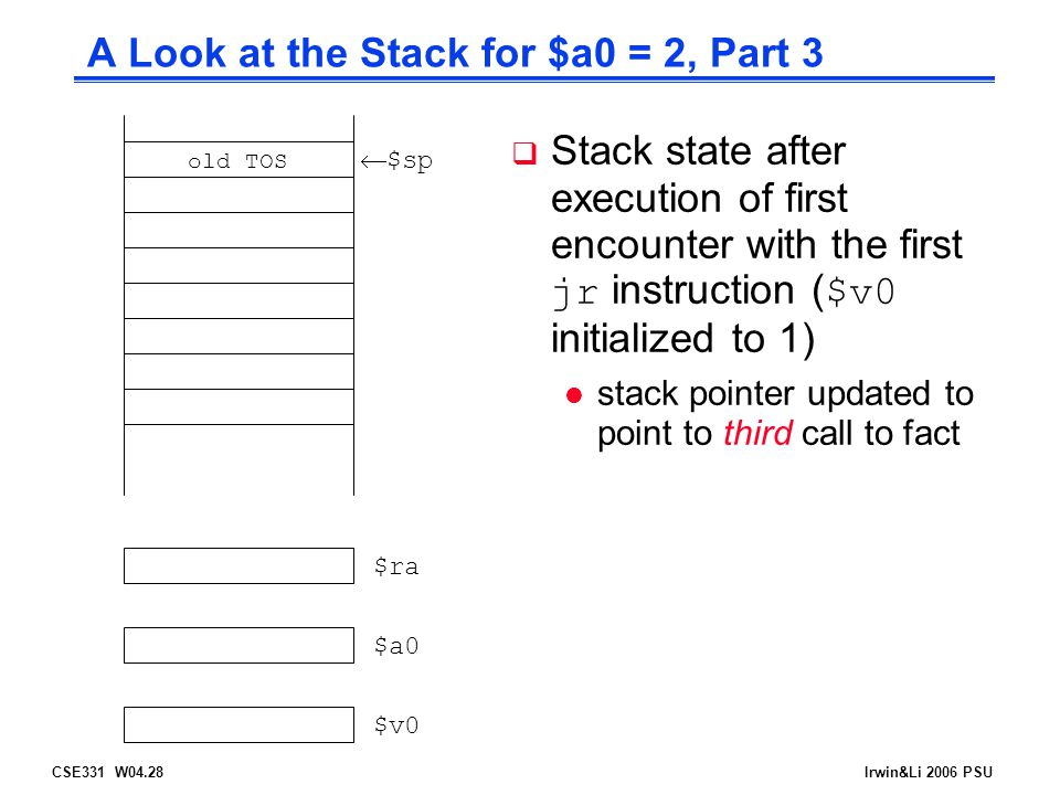 CSE331 W04.28Irwin&Li 2006 PSU A Look at the Stack for $a0 = 2, Part 3  $sp $ra $a0 $v0 old TOS  Stack state after execution of first encounter with the first jr instruction ( $v0 initialized to 1) l stack pointer updated to point to third call to fact