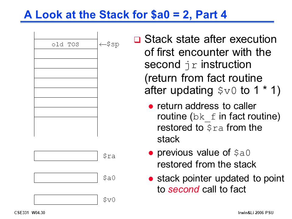 CSE331 W04.30Irwin&Li 2006 PSU A Look at the Stack for $a0 = 2, Part 4  $sp $ra $a0 $v0 old TOS  Stack state after execution of first encounter with the second jr instruction (return from fact routine after updating $v0 to 1 * 1) return address to caller routine ( bk_f in fact routine) restored to $ra from the stack previous value of $a0 restored from the stack l stack pointer updated to point to second call to fact