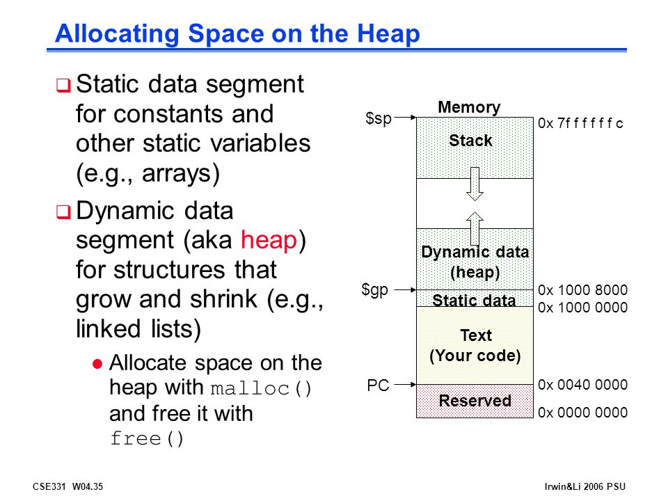 CSE331 W04.35Irwin&Li 2006 PSU Allocating Space on the Heap  Static data segment for constants and other static variables (e.g., arrays)  Dynamic da