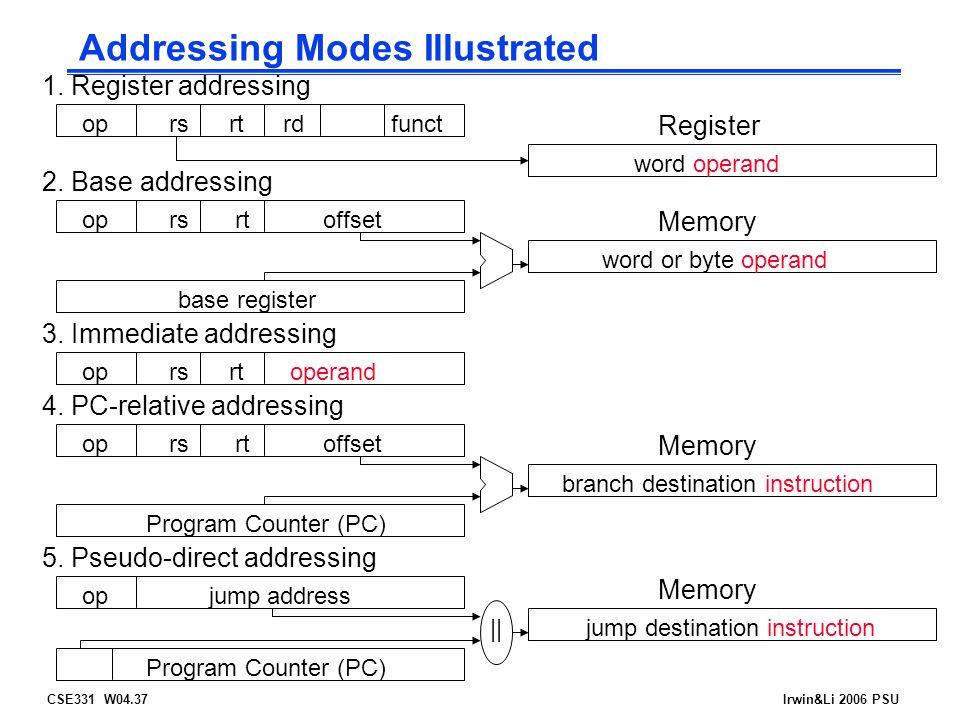 CSE331 W04.37Irwin&Li 2006 PSU Addressing Modes Illustrated 1.