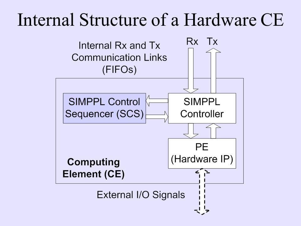 Internal Structure of a Hardware CE