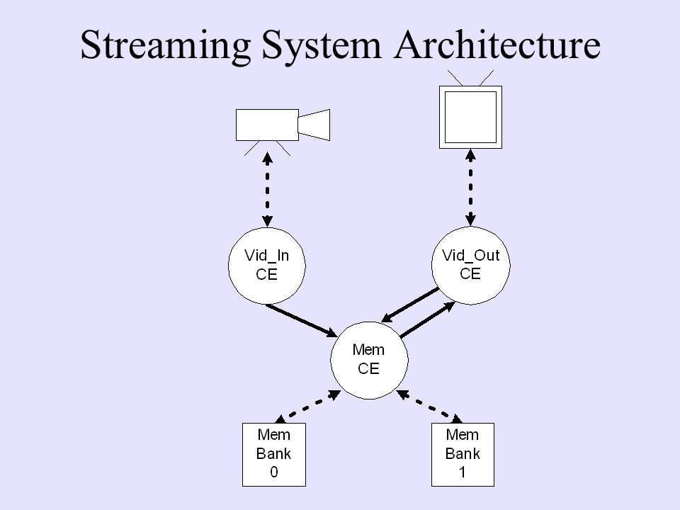 Streaming System Architecture