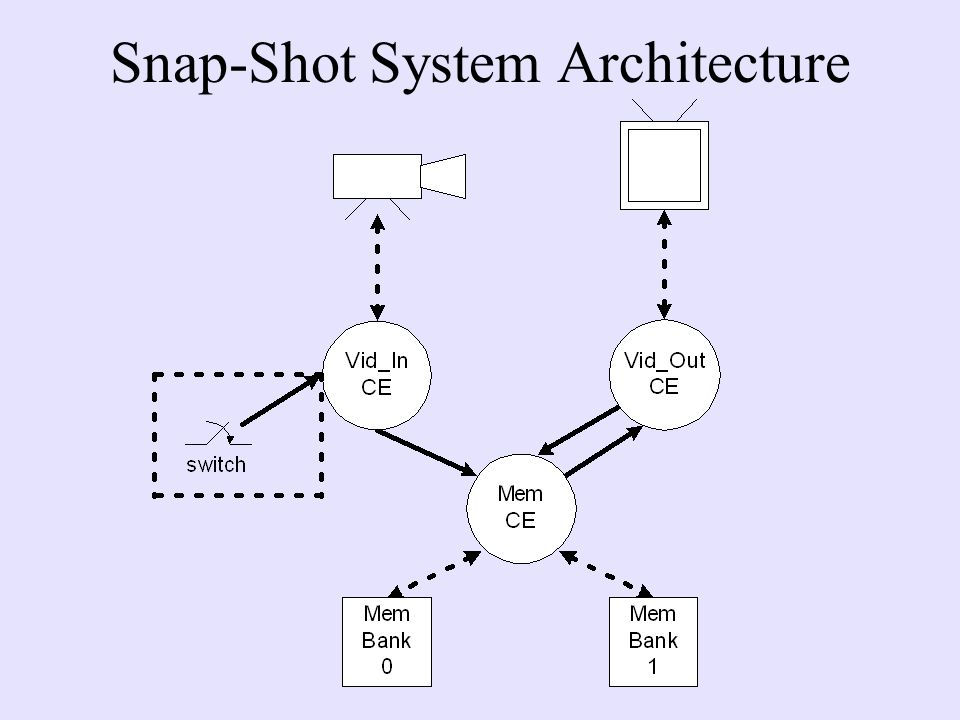 Snap-Shot System Architecture