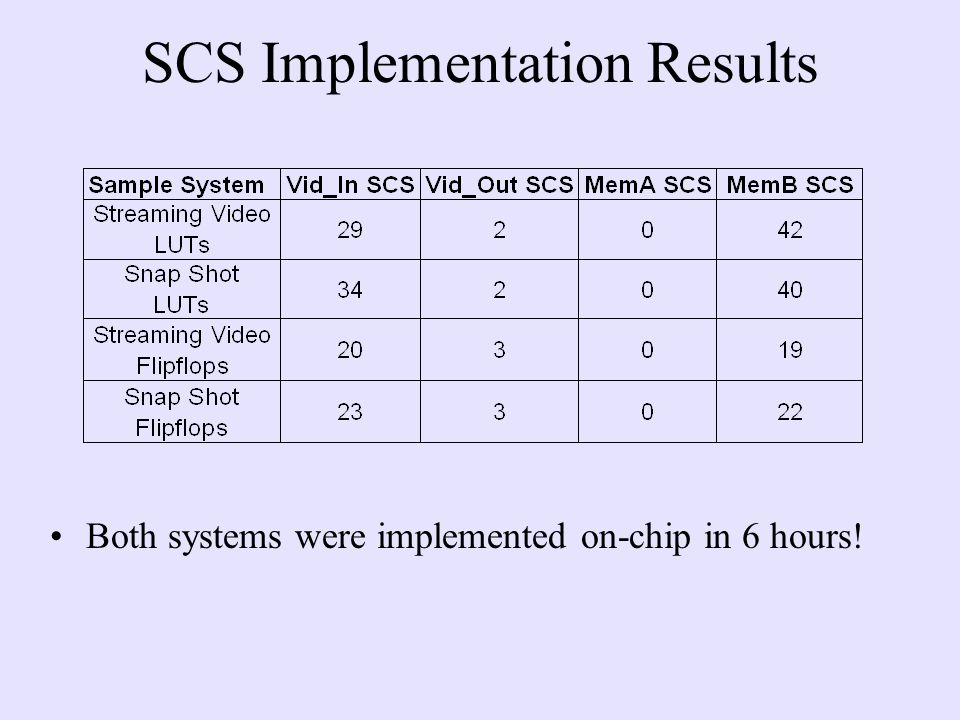 Both systems were implemented on-chip in 6 hours!