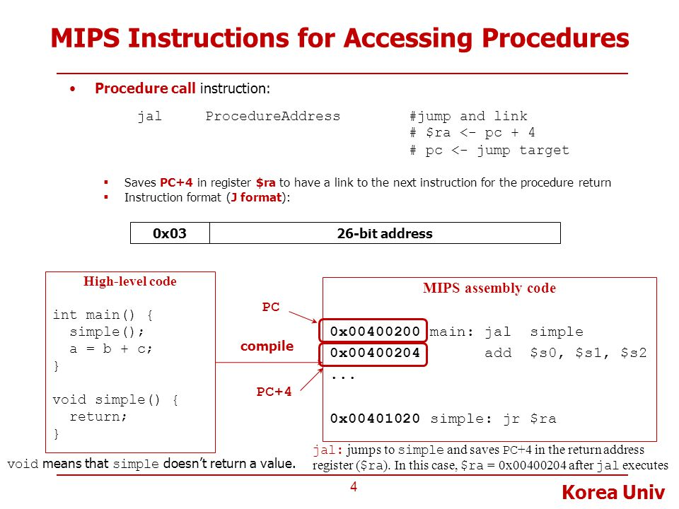 Korea Univ MIPS Instructions for Accessing Procedures Return instruction: jr$ra#return // pc <- $ra  Instruction format (R format): 5 0 310x08 High-level code int main() { simple(); a = b + c; } void simple() { return; } MIPS assembly code 0x00400200 main: jal simple 0x00400204 add $s0, $s1, $s2...