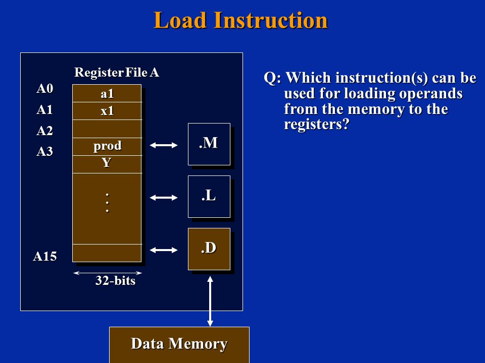Load Instruction Q: Which instruction(s) can be used for loading operands from the memory to the registers .M.M.L.L A0A1A2A3A15 Register File A............