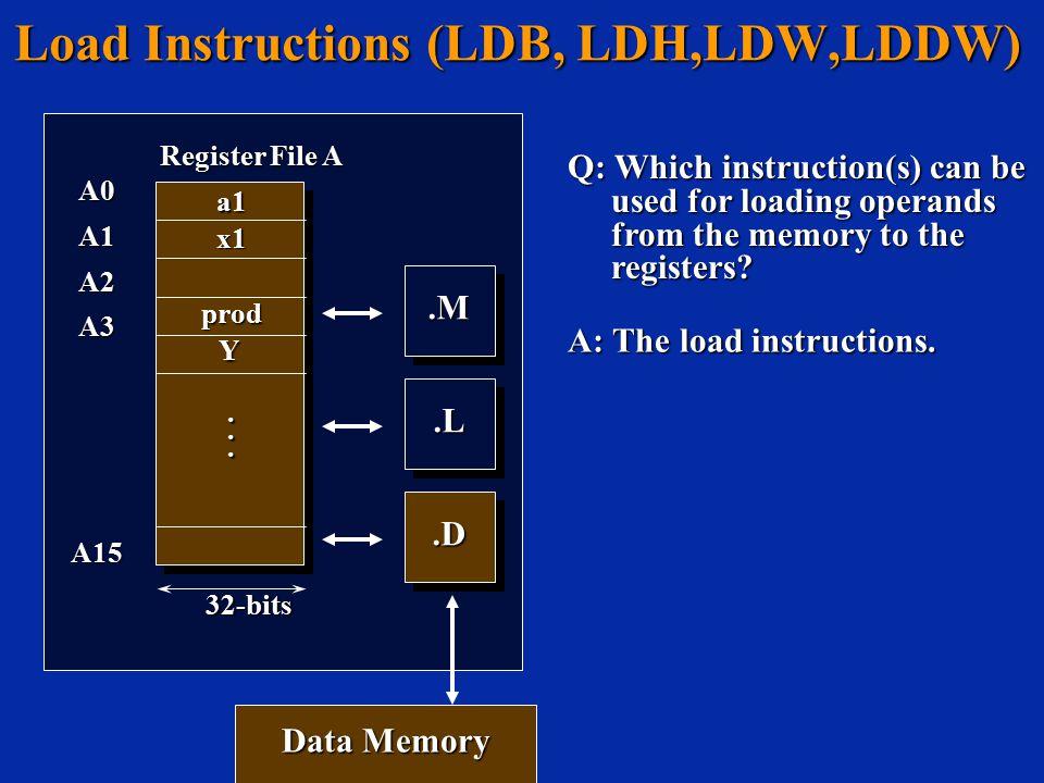 Load Instructions (LDB, LDH,LDW,LDDW) A: The load instructions..M.M.L.L A0A1A2A3A15 Register File A............ a1 x1 prod 32-bits Y.D.D Data Memory Q
