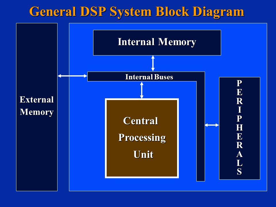General DSP System Block Diagram PERIPHERALSPERIPHERALSPERIPHERALSPERIPHERALS CentralProcessing Unit Unit Internal Memory Internal Buses ExternalMemor