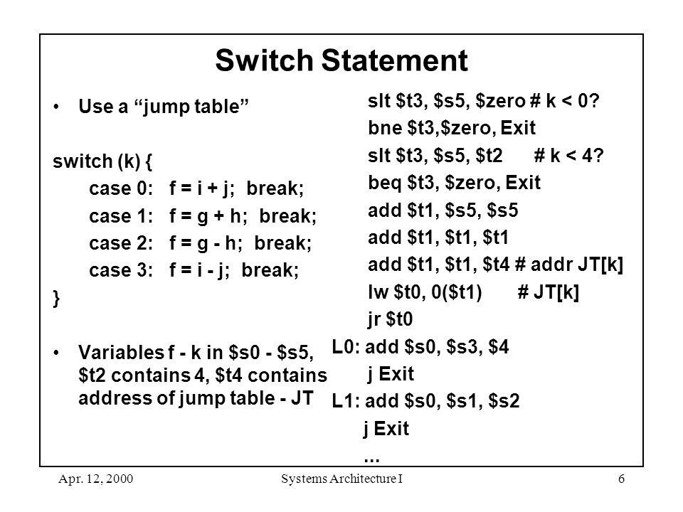 "Apr. 12, 2000Systems Architecture I6 Switch Statement Use a ""jump table"" switch (k) { case 0: f = i + j; break; case 1: f = g + h; break; case 2: f ="