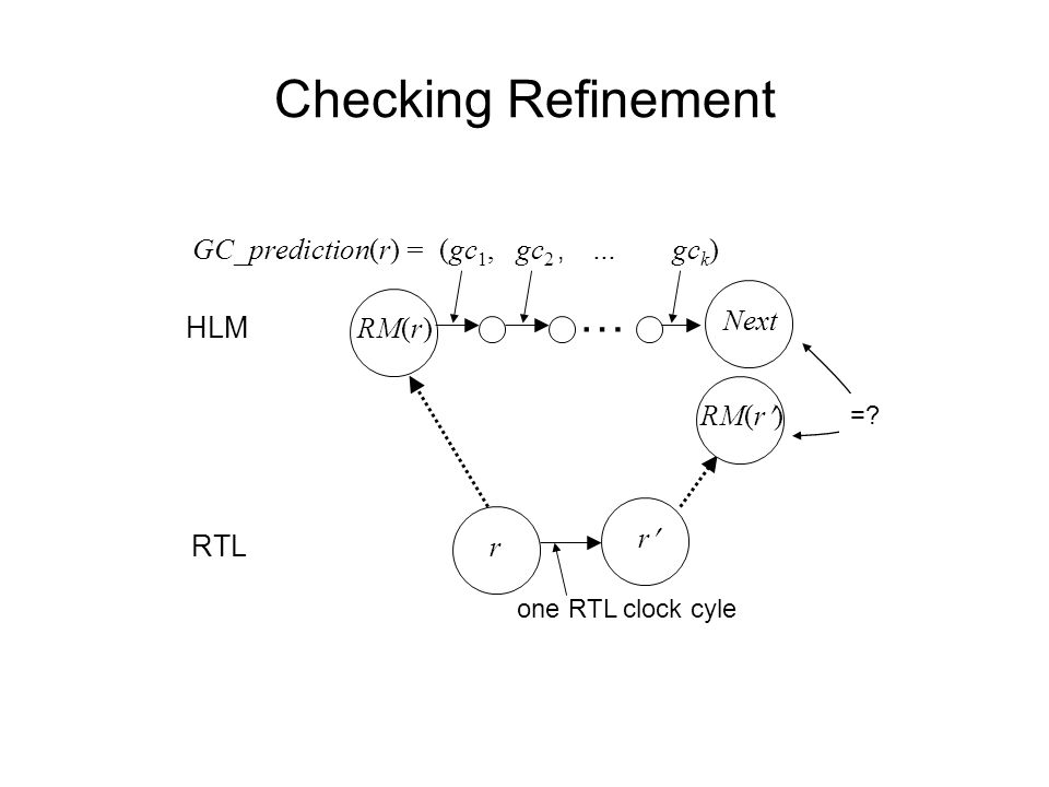 HLM RTL one RTL clock cyle Checking Refinement … r RM(r) r (gc 1,gc 2, gc k )…GC_prediction(r) = =.