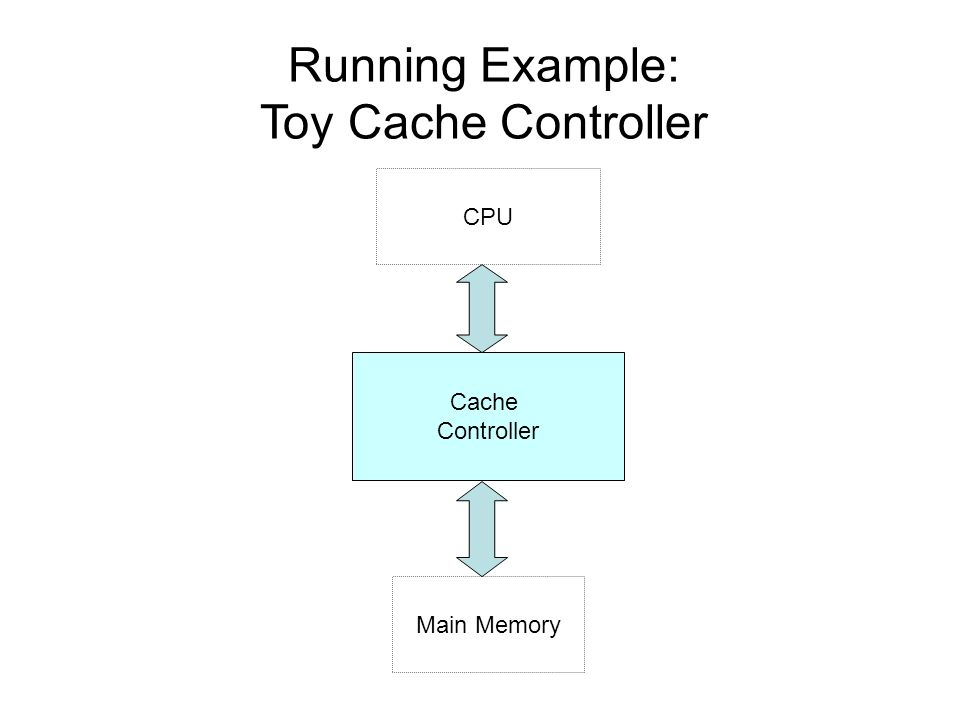 Running Example: Toy Cache Controller Cache Controller Main Memory CPU