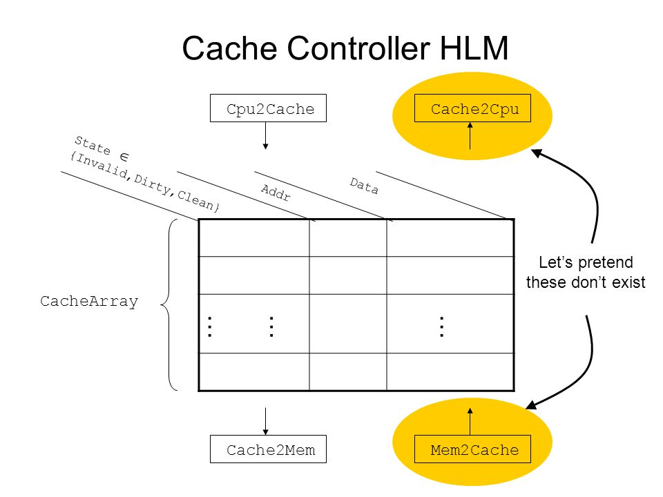 Cache Controller HLM ……… Addr Data State  {Invalid,Dirty,Clean} CacheArray Cpu2Cache Cache2Mem Cache2Cpu Mem2Cache Let's pretend these don't exist