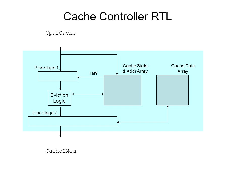 Cache Controller RTL Cpu2Cache Cache2Mem Cache State & Addr Array Eviction Logic Hit.