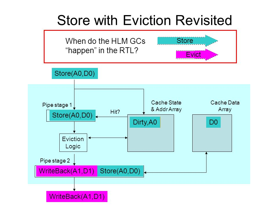 Store with Eviction Revisited Cache State & Addr Array Eviction Logic Hit.