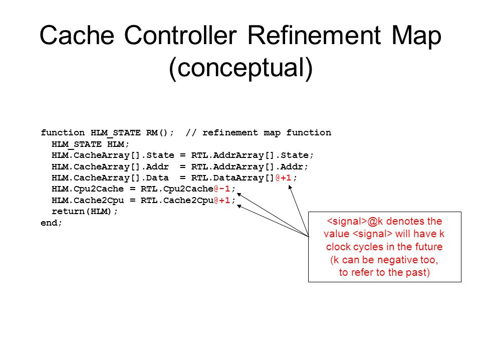 Cache Controller Refinement Map (conceptual) function HLM_STATE RM(); // refinement map function HLM_STATE HLM; HLM.CacheArray[].State = RTL.AddrArray[].State; HLM.CacheArray[].Addr = RTL.AddrArray[].Addr; HLM.CacheArray[].Data = RTL.DataArray[]@+1; HLM.Cpu2Cache = RTL.Cpu2Cache@-1; HLM.Cache2Cpu = RTL.Cache2Cpu@+1; return(HLM); end; @k denotes the value will have k clock cycles in the future (k can be negative too, to refer to the past)