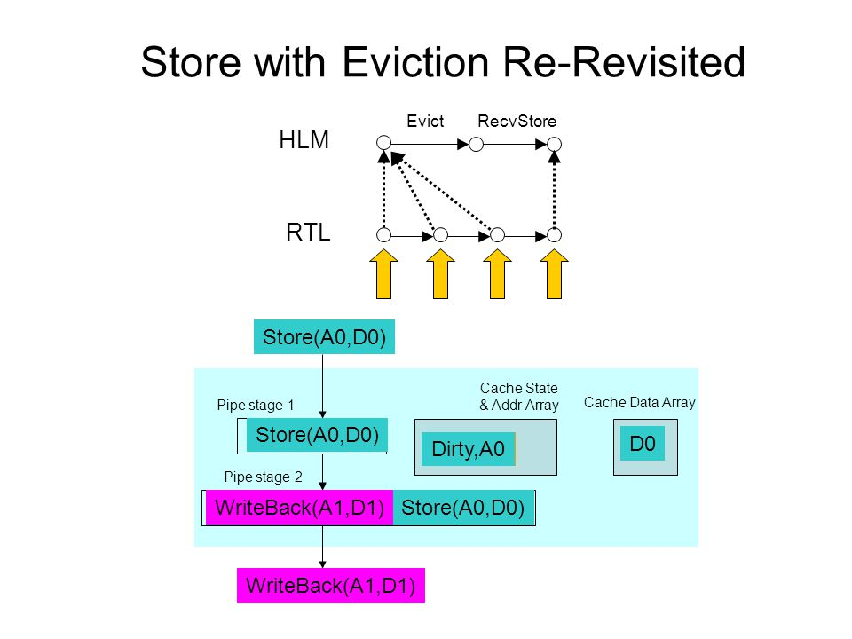 Store with Eviction Re-Revisited Cache State & Addr Array Pipe stage 1 Pipe stage 2 Store(A0,D0) Cache Data Array Dirty,A1 Store(A0,D0) WriteBack(A1,D1) D1 Dirty,A0 D0 WriteBack(A1,D1) HLM RTL EvictRecvStore