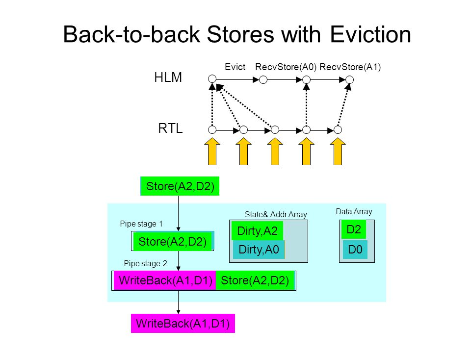 Back-to-back Stores with Eviction State& Addr Array Pipe stage 1 Pipe stage 2 Store(A0,D0) Data Array Dirty,A1 Store(A0,D0) WriteBack(A1,D1) D1Dirty,A0D0 WriteBack(A1,D1) HLM RTL EvictRecvStore(A0) Store(A2,D2) D2 Dirty,A2 Store(A2,D2) RecvStore(A1)
