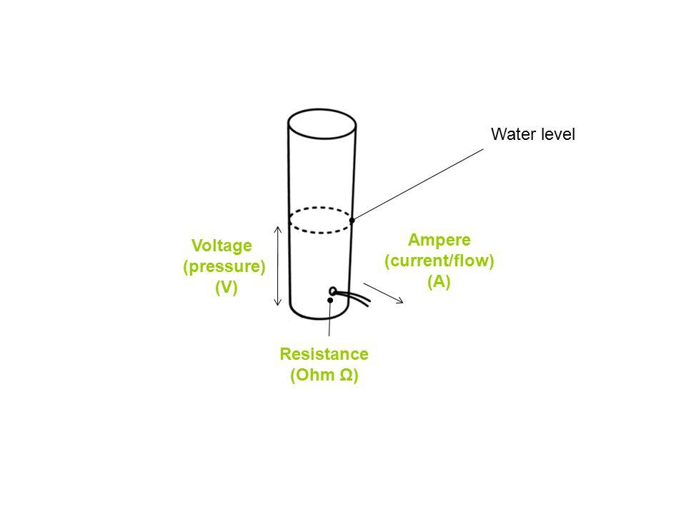 Ampere (current/flow) (A) Resistance (Ohm Ω) Voltage (pressure) (V) Water level