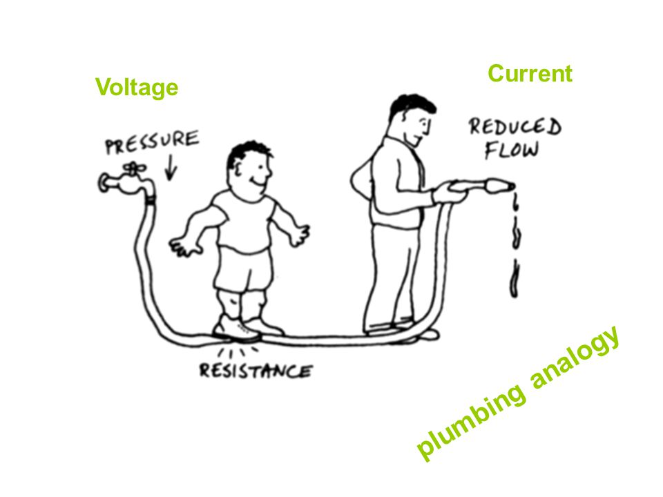 Current Voltage plumbing analogy