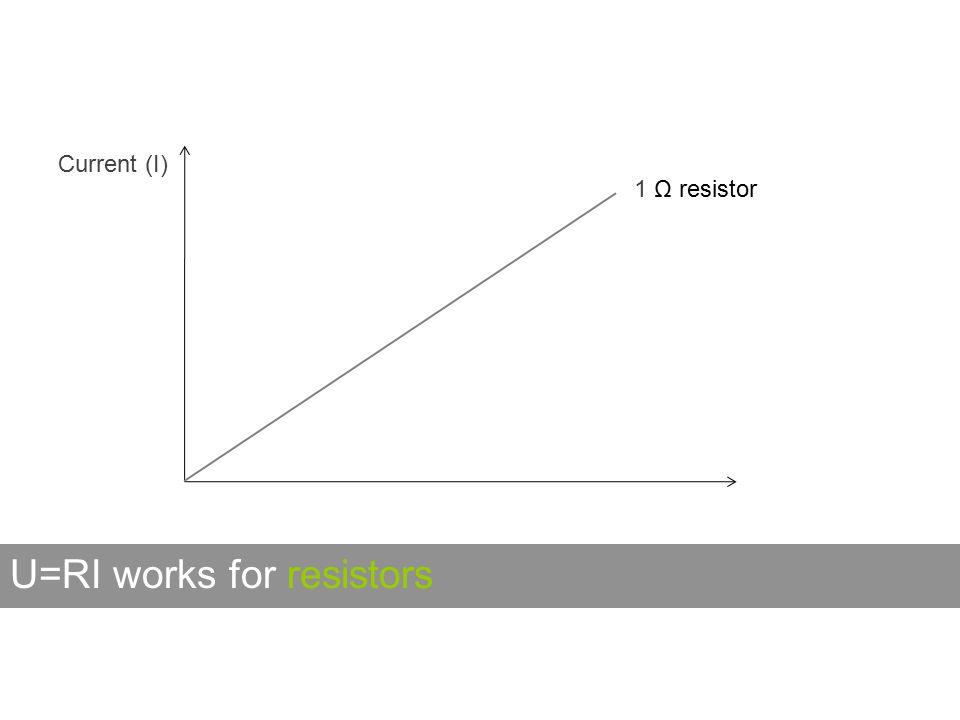 U=RI works for resistors Current (I) 1 Ω resistor
