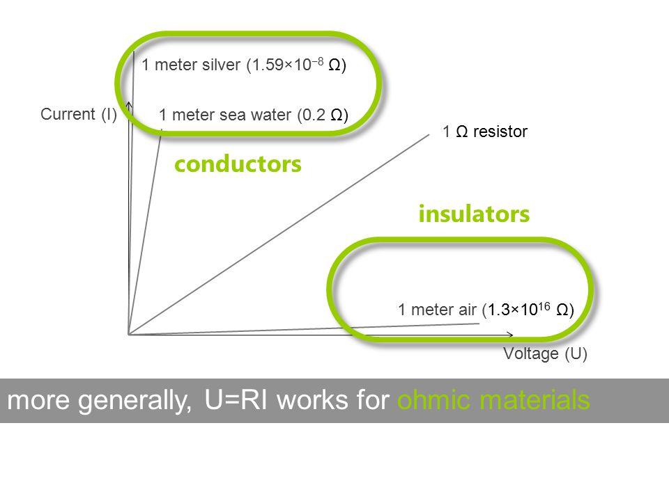 more generally, U=RI works for ohmic materials Current (I) 1 Ω resistor Voltage (U) 1 meter silver (1.59×10 −8 Ω) 1 meter air (1.3×10 16 Ω) 1 meter sea water (0.2 Ω) conductors insulators