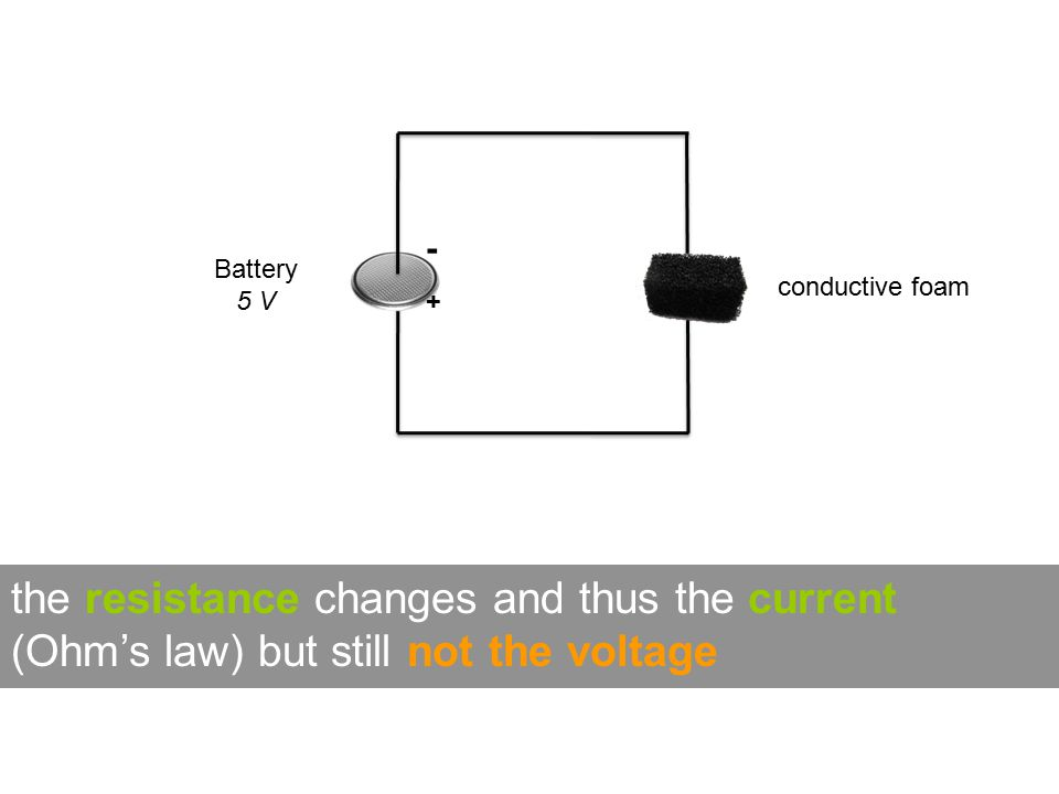 Battery 5 V conductive foam -+-+ the resistance changes and thus the current (Ohm's law) but still not the voltage