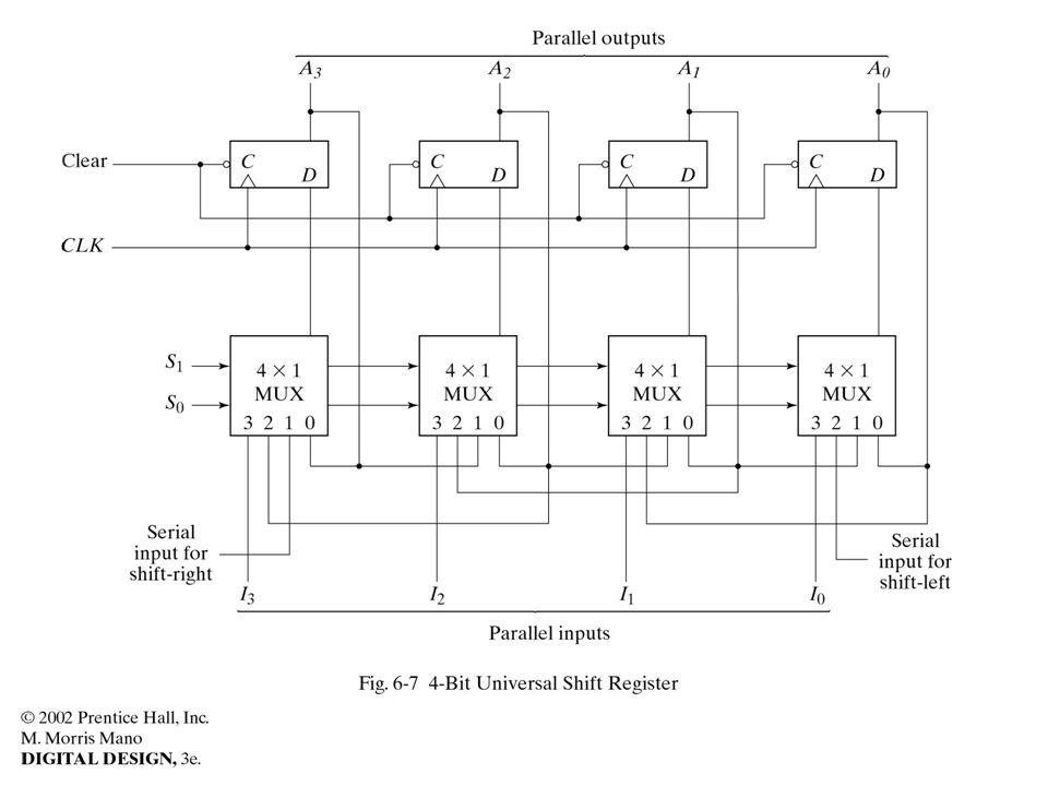//HDL Example 6-1 //--------------------- //Behavioral description of //Universal shift register // Fig.