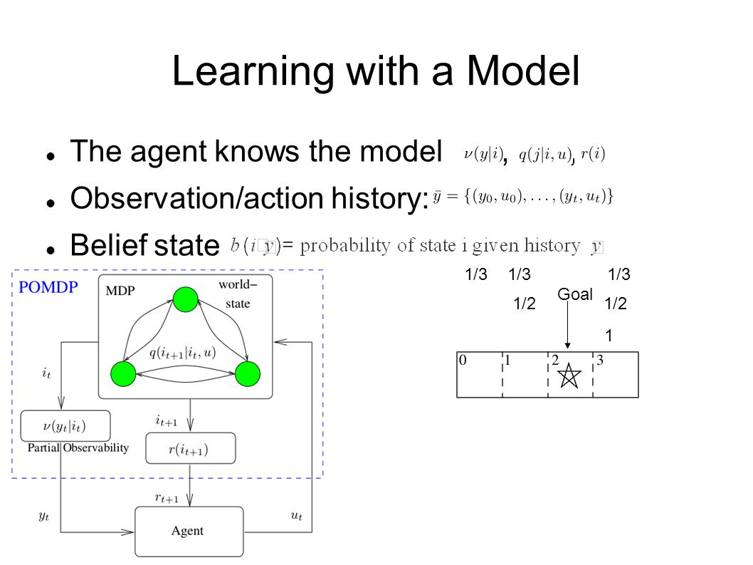Learning with a Model The agent knows the model,, Observation/action history: Belief state Goal 1/3 1/2 1