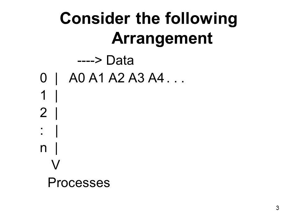 3 Consider the following Arrangement ----> Data 0 | A0 A1 A2 A3 A4... 1 | 2 | : | n | V Processes
