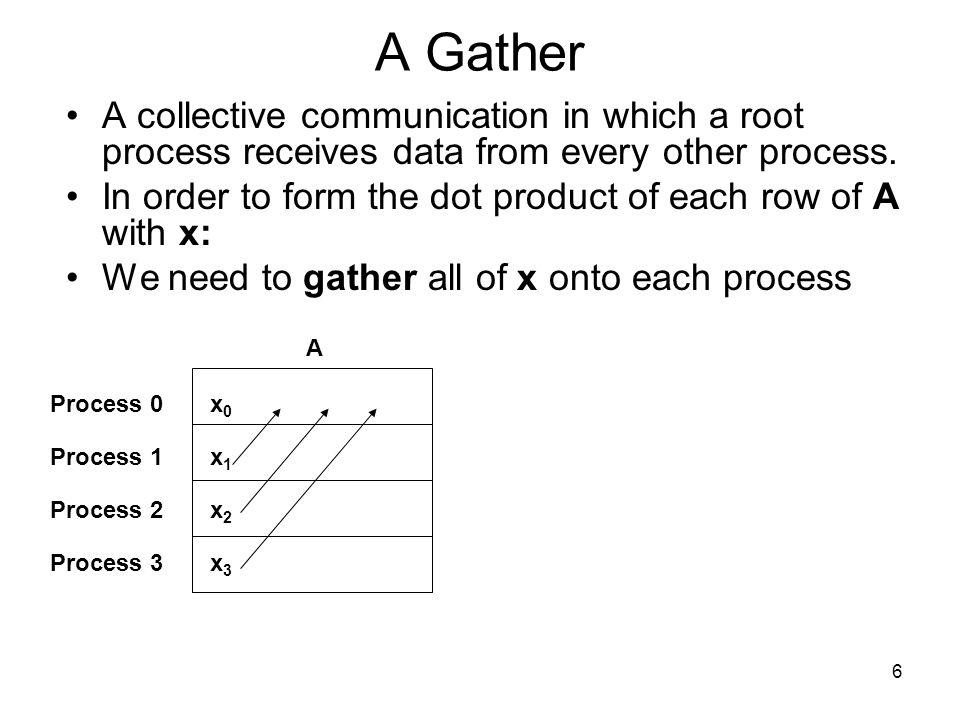 16 Simple Reduce ----> Data |A0 A1 A2A0+B0+C0 A1+B1+C1 A2+B2+C2 |B0 B1 B2 |C0 C1 C2 V Process