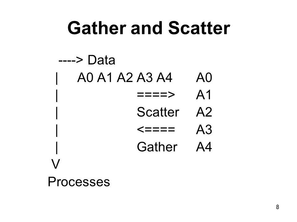 8 Gather and Scatter ----> Data |A0 A1 A2 A3 A4A0 |====>A1 |ScatterA2 |<====A3 |GatherA4 V Processes